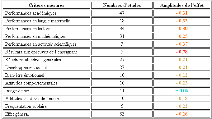 "tableau extrait avec l'aimable autorisation du Professeur M. Crahay de son livre ""Peut-on lutter contre l'échec scolaire ? "" (1996) Editeur : De Boeck adapté de C.T. HOLMES (1989), Grade level retention effects : a meta-analysis of research studies. In L.A. SHEPARD & M.L. SMITH (Eds), Flunking Grades. Research and Policies on Retention. Bristol / Falmer Press, 16-33"